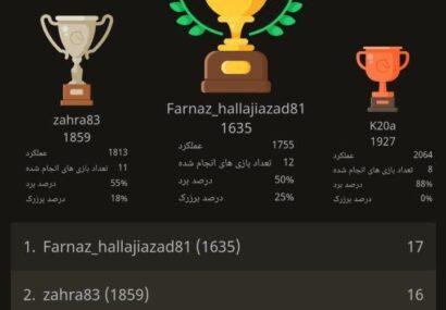 مسابقه شطرنج رده های سنی استان به کار خود پایان داد/ درخشش شطرنج بازان بنابی در این مسابقات
